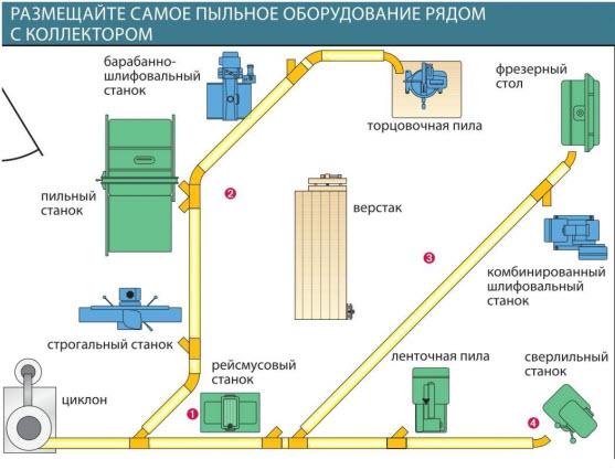 проект системы пылеудаления