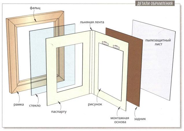 Как сделать рамку для картины своими руками а4 2