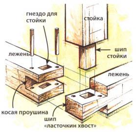 Угловое замковое соединение лежней «ласточкиным хвостом»