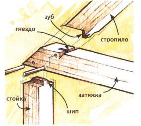 Врубка стропильной ноги шипом и зубом