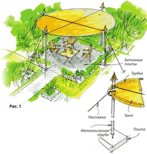Теневые навесы тенты (парус)