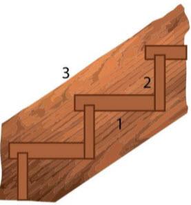 1 - ступень (ширина ступени). 2 - подступенок (высота ступени должна включать подступенок и толщину ступени). 3 - тетива