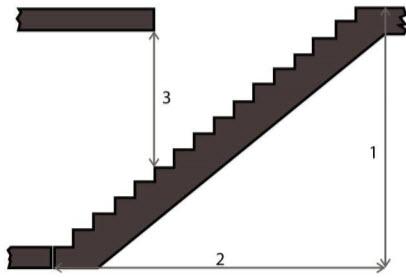1 - уровень второго этажа. 2 - горизонтальная проекция лестницы на пол первого этажа. 3 - высота подъема (это чтобы головой не стукаться).