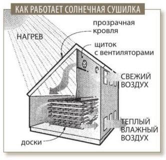 Как работает солнечная сушилка