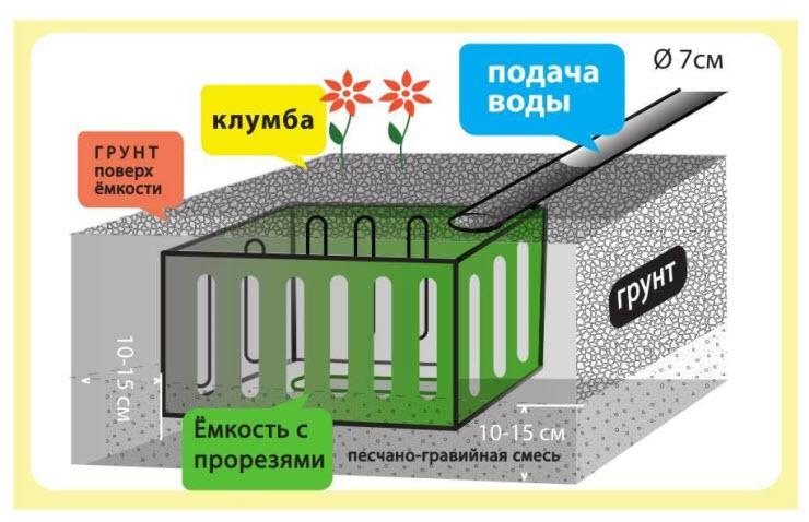 Дачная мини-канализация схема